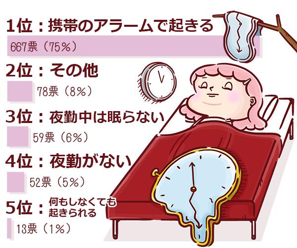 2交替の人に質問!仮眠のあとどうやって起きてる?のランキングを表す図表。1位 携帯のアラームで起きる 2位 その他 3位 夜勤中は眠らない 4位 夜勤がない 5位 何もしなくても起きられる