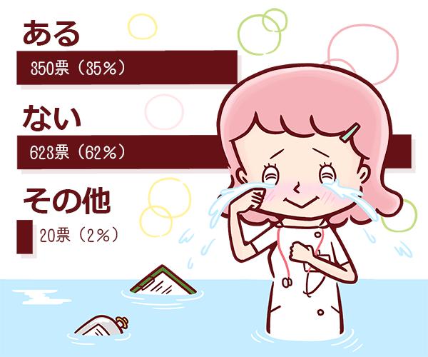 看護の現場で嬉し泣きしたことある?のアンケート結果。ある:350票(35%)、ない:623票(62%)、その他:20票(2%)。