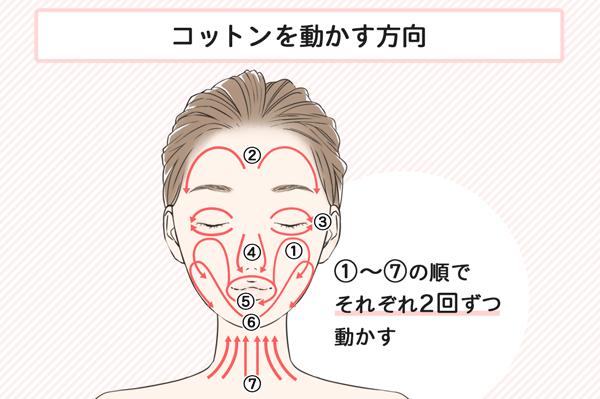 化粧水、乳液の効果的なつけ方で顔につけるときの方向を示すイラスト