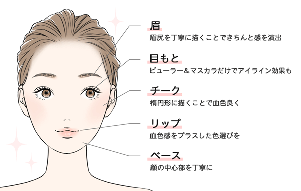 3分でできる時短メイクのパーツ別の説明、眉は眉尻を丁寧に描くことできちんと感を演出、目もとはビューラー&マスカラだけでアイライン硬貨も、チークは楕円形に描くことで血色良く、リップは血色感をプラスした色選びを、ベースは顔の中心部を丁寧に