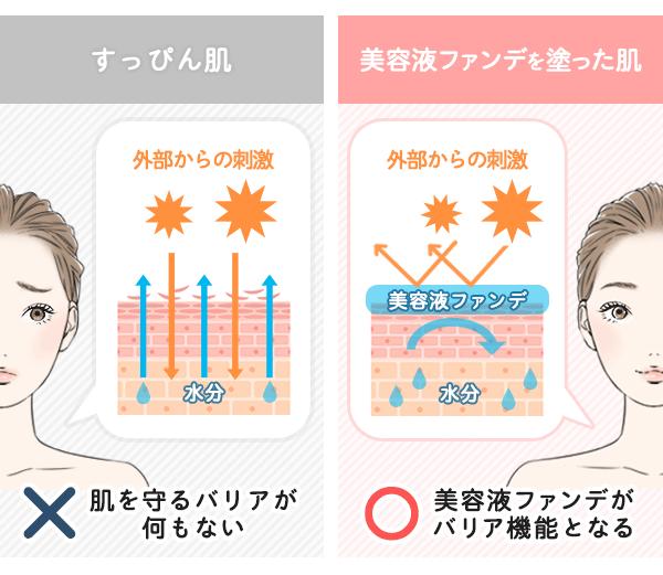 すっぴん肌と美容液ファンデーションを塗った肌で、外部から受ける刺激と内部から蒸発する水分がどれくらい違うか比較したイラスト