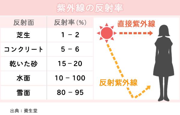 紫外線の反射率を示した表