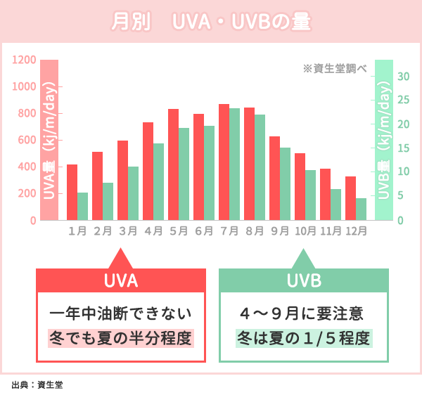 UVAとUVBの月別紫外線量を示したグラフ