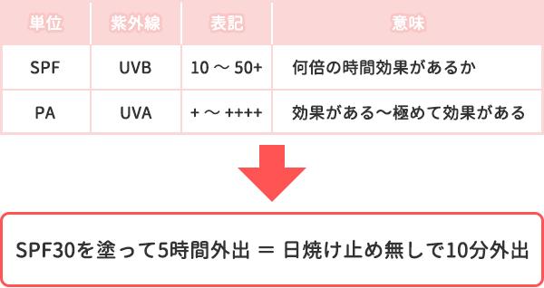 SPFとPAの単位の意味を示した表