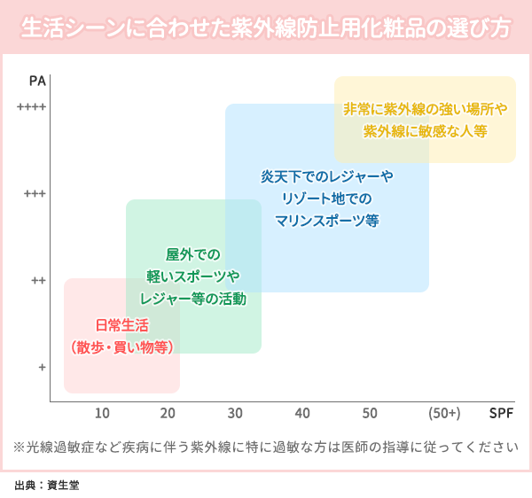 生活シーンに合わせた紫外線防止用化粧品の選び方の図