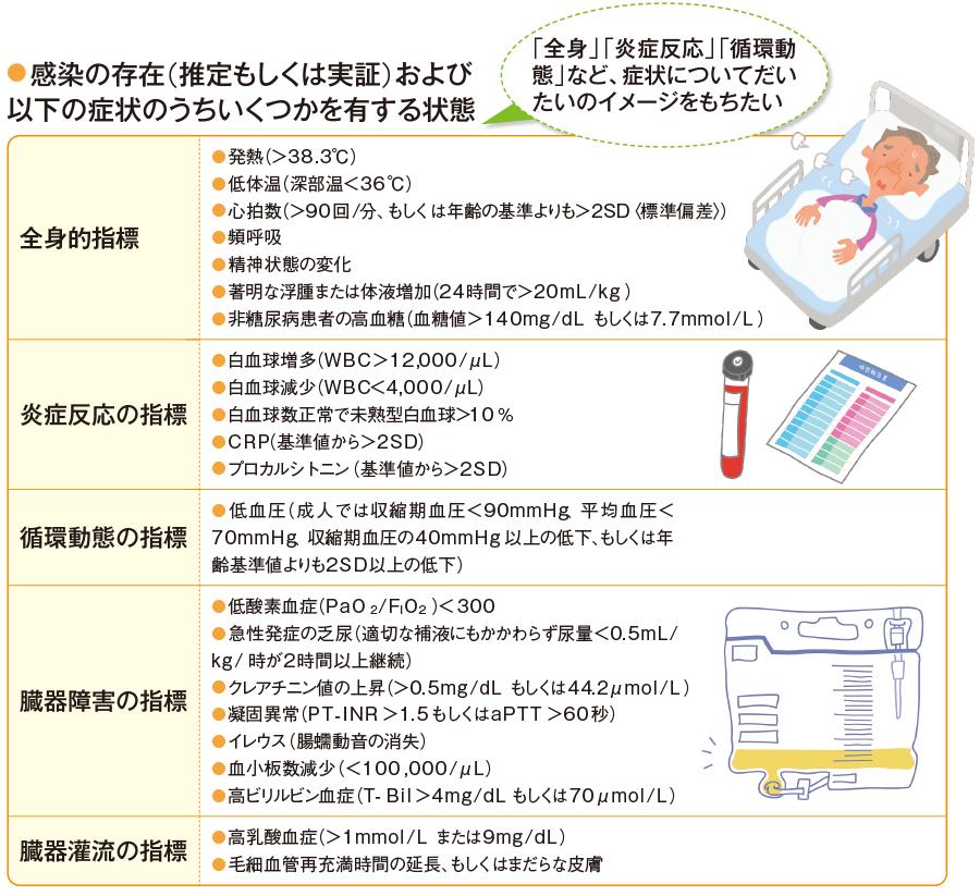 敗血症の診断基準