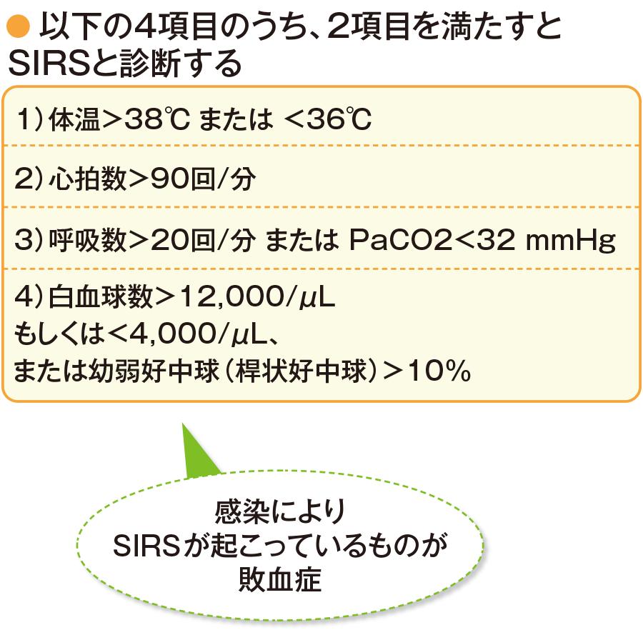 SIRSの診断基準