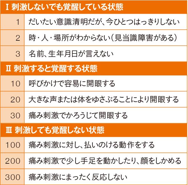 JCS(3-3-9度方式)