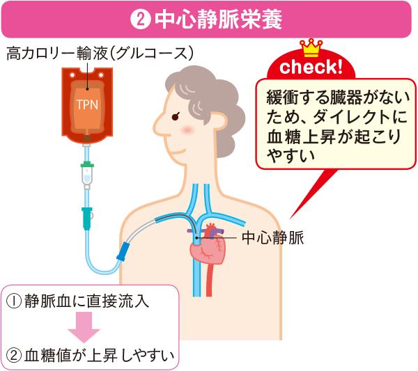 血糖上昇の違い 中心静脈栄養