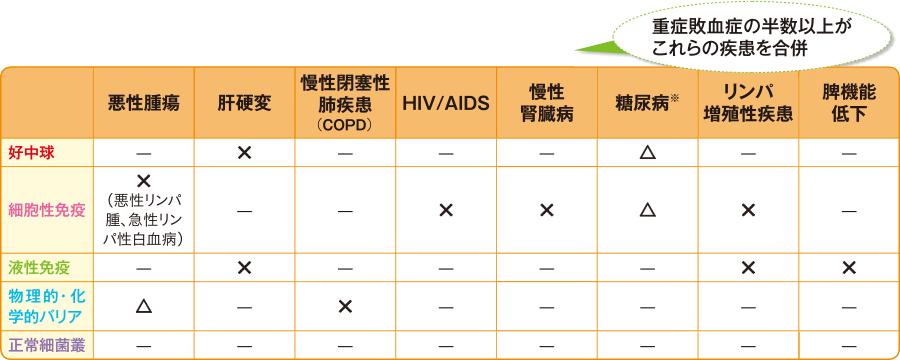 疾患における免疫の低下(諸説あり)