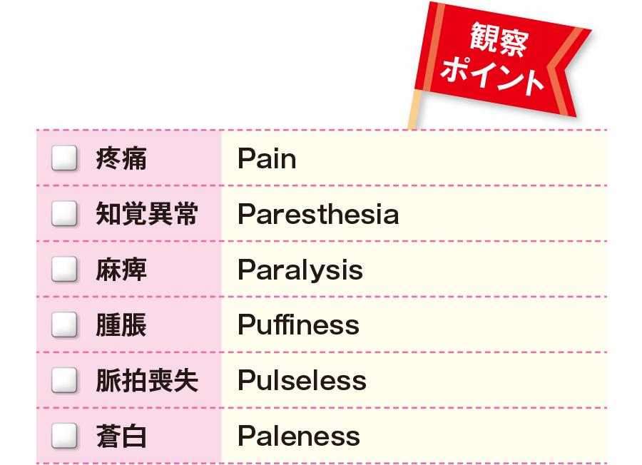 コンパートメント症候群の急性期の症状