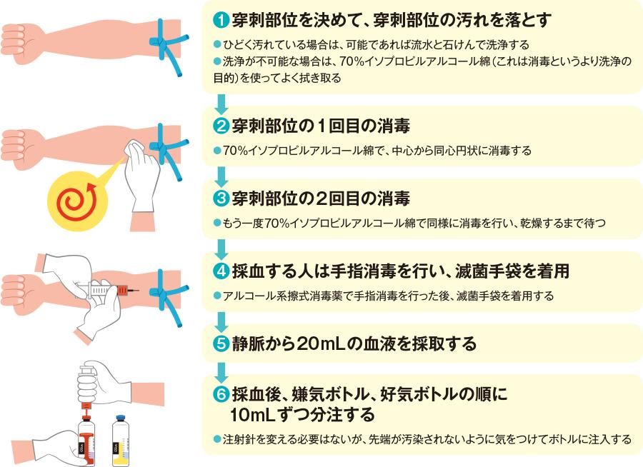 第2章 施設の洗浄・消毒マニュアル - mext.go.jp