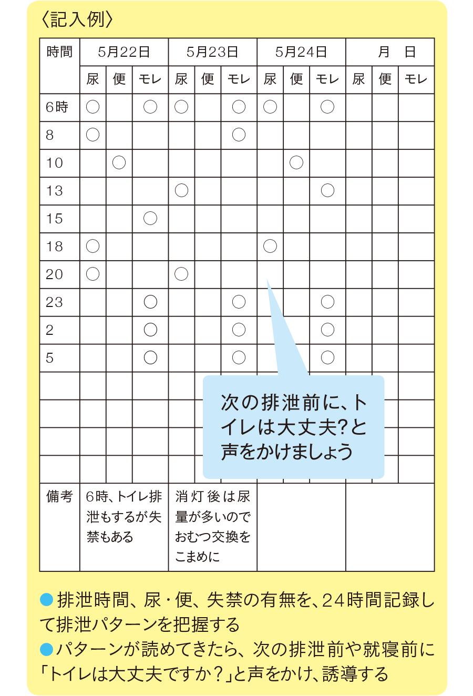 排泄チェック表
