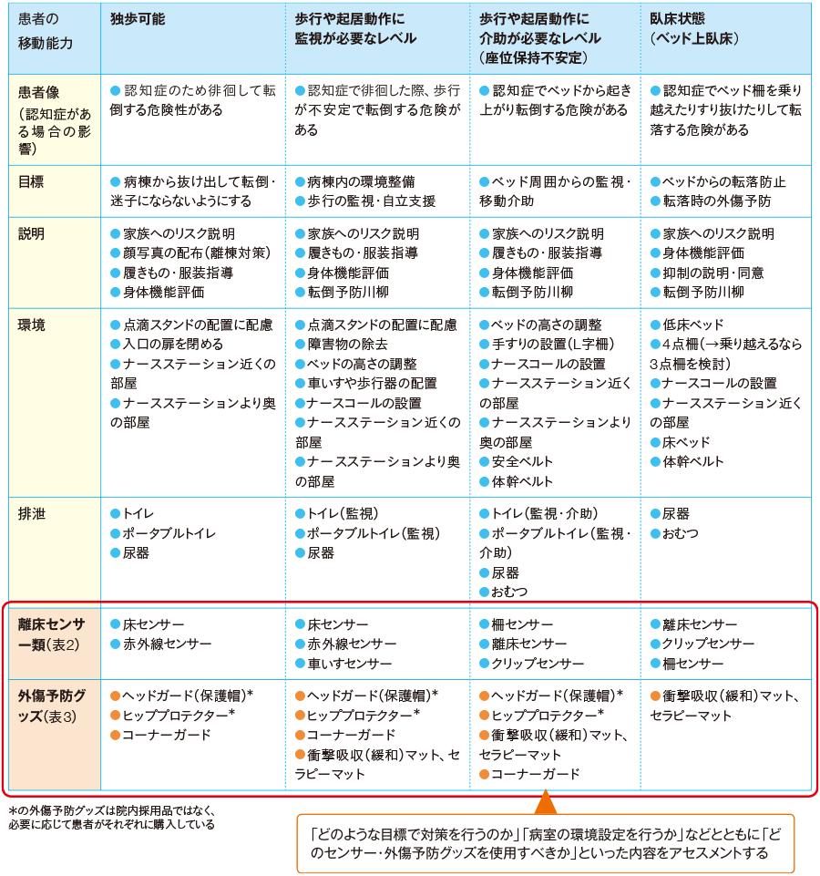 転倒防止対策アセスメント表(東名古屋病院版)