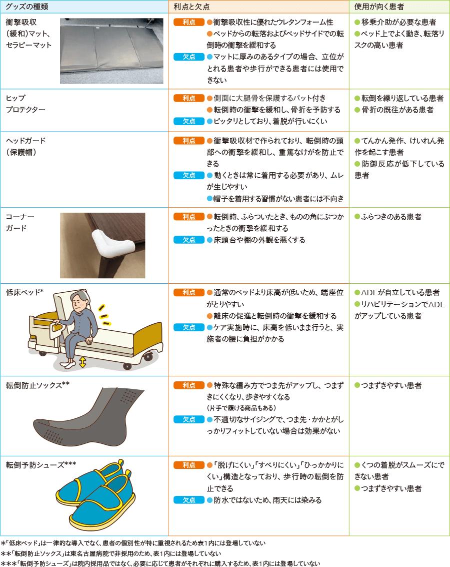 病室で用いられる主な外傷予防グッズ