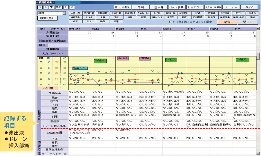 経過表による記録(獨協医科大学病院の例)