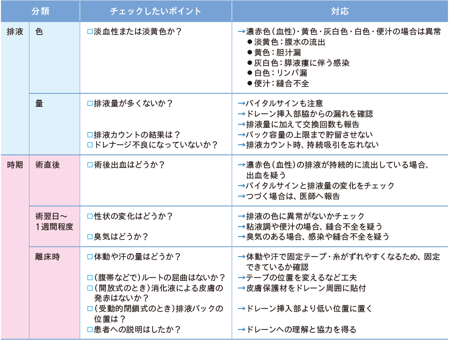 ドレーン管理における注意点