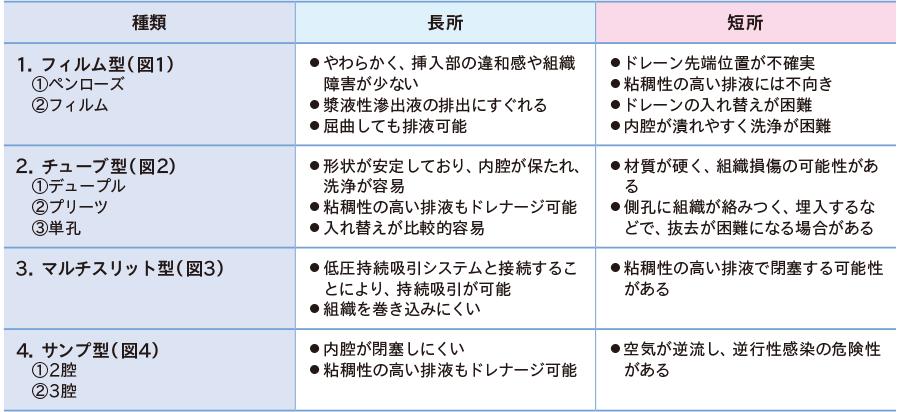 ドレーンの種類と特徴