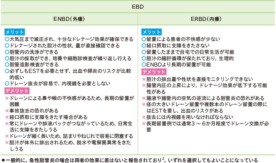 EBDの方法別メリット・デメリット