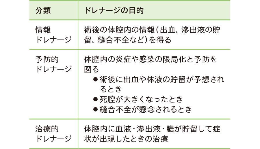 目的によるドレナージの分類