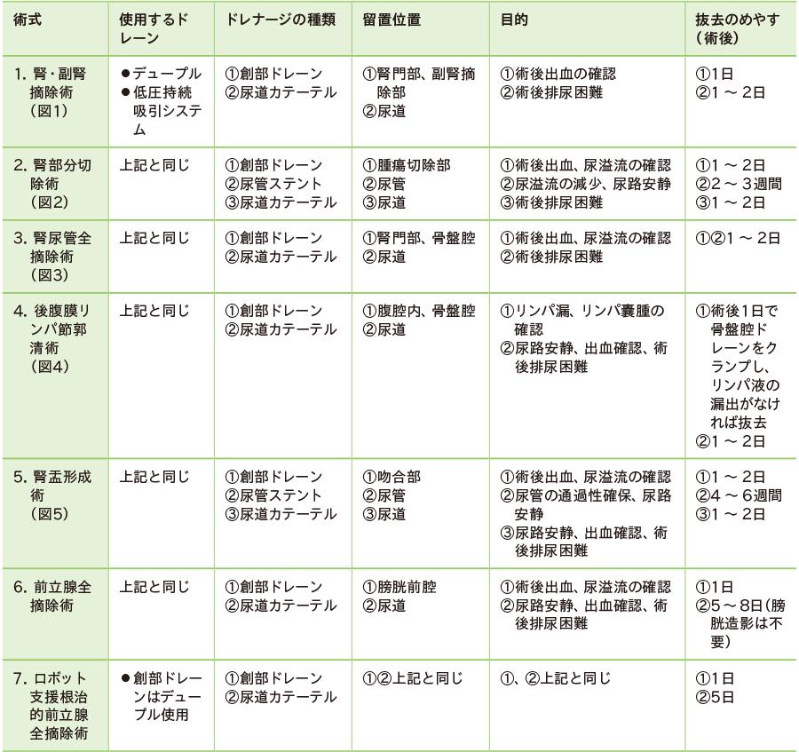 泌尿器科における腹腔鏡(後腹膜鏡)下アプローチ術のドレナージ