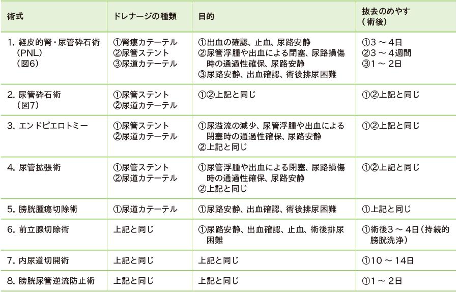 泌尿器科における経皮的・経尿道的アプローチ術のドレナージ