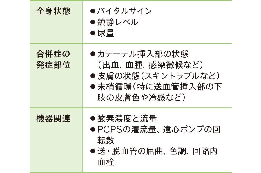 PCPS装着中の観察項目