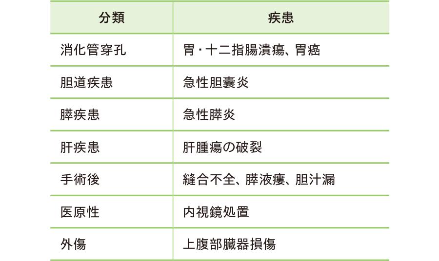 上腹部腹膜炎の原因疾患