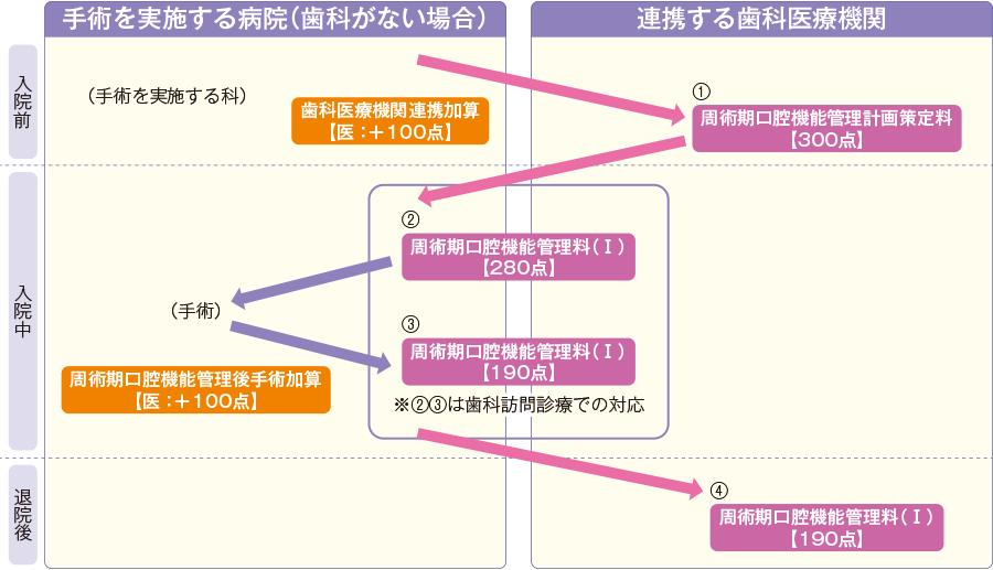 >周術期における口腔機能管理