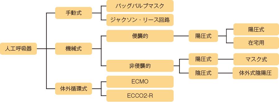 人工呼吸器の分類