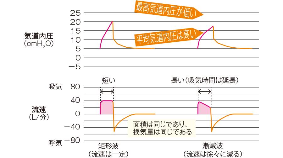 矩形波と漸減波