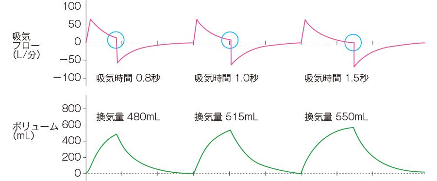 PCV-A/C:吸気時間変更時の流量波形および換気量波形の変化