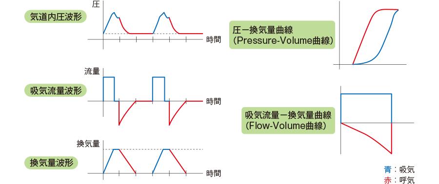 グラフィックの基本波形