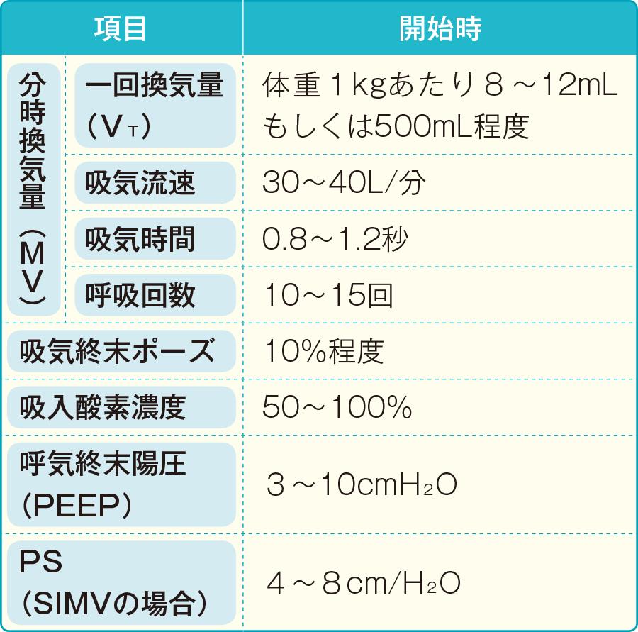 人工呼吸器の基本設定と機種による違いは?|人工呼吸器の ...