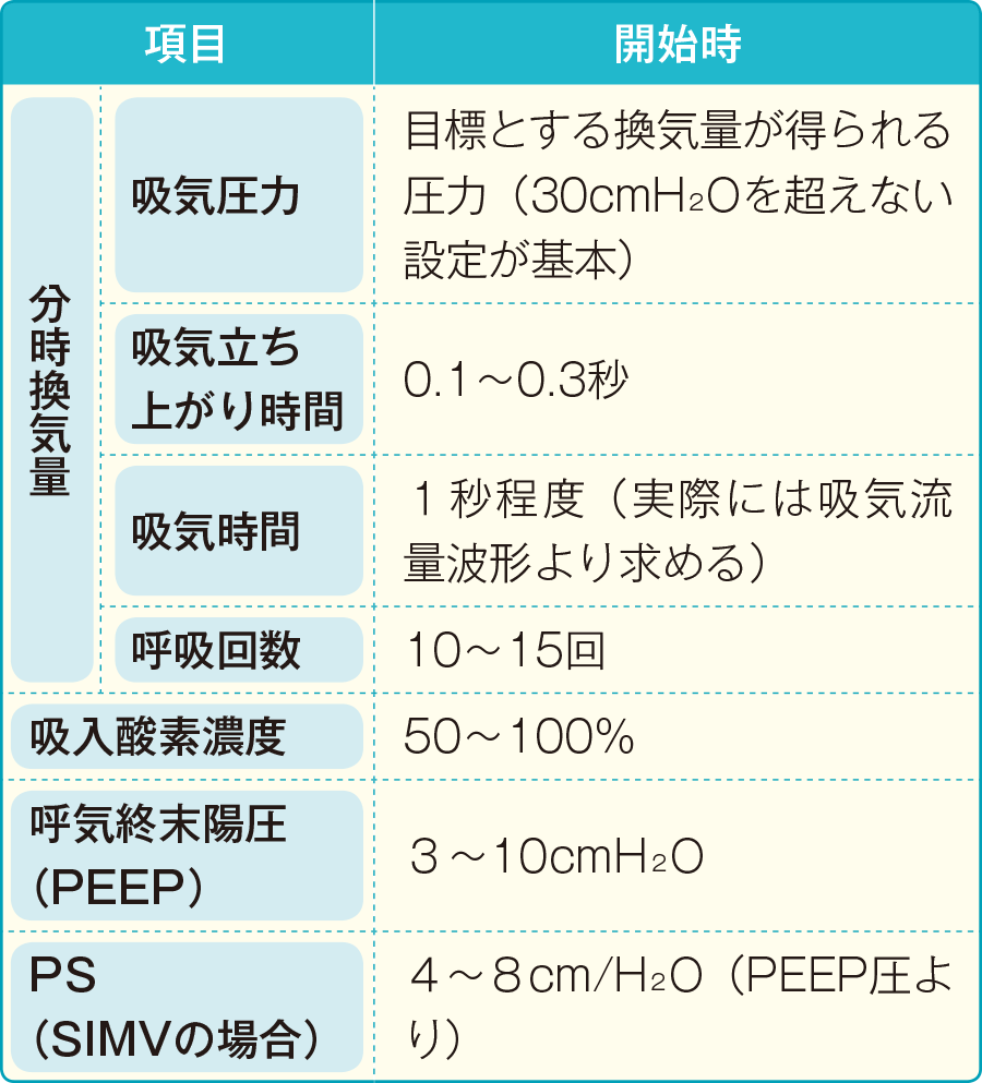 PCVの基本設定