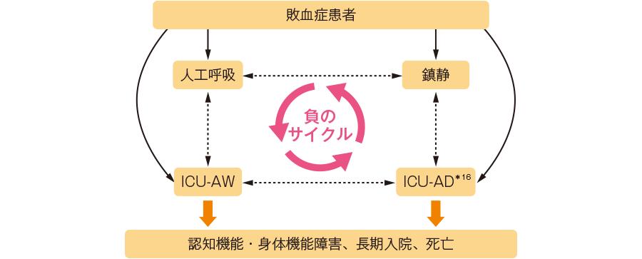敗血症患者のICU-AD・ICU-AWの関係図