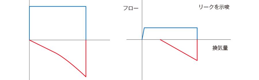 流量−換気量曲線(従量式の場合)