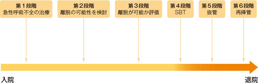 人工呼吸器装着から離脱までの6段階