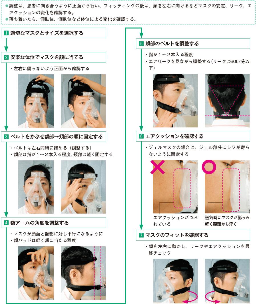 マスクフィッティングの手順
