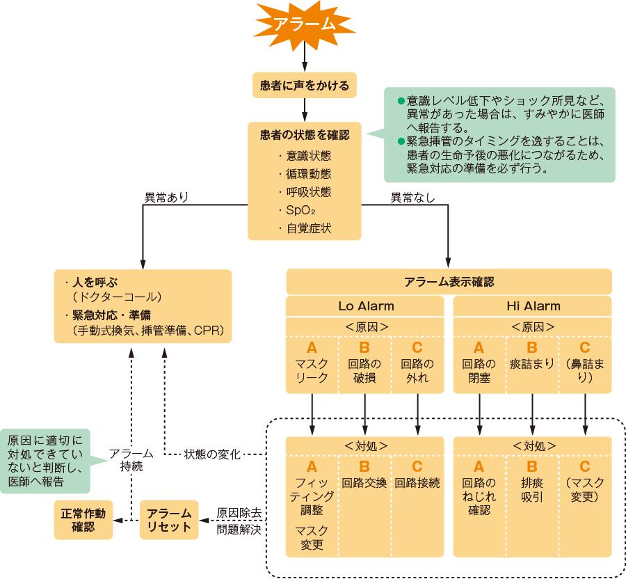 NPPVのアラーム対応手順