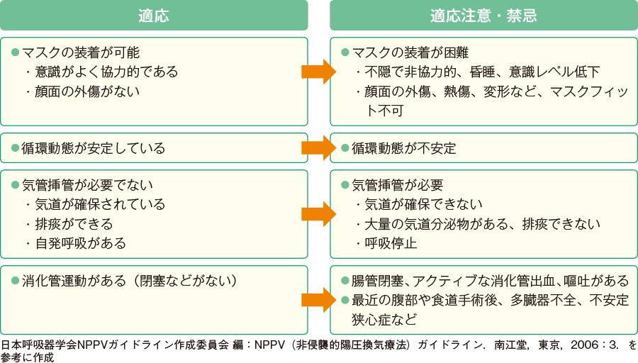 NPPVの適応と、適応注意・禁忌