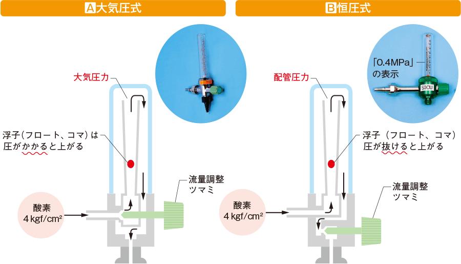 酸素流量計:大気圧式と恒圧式の違い