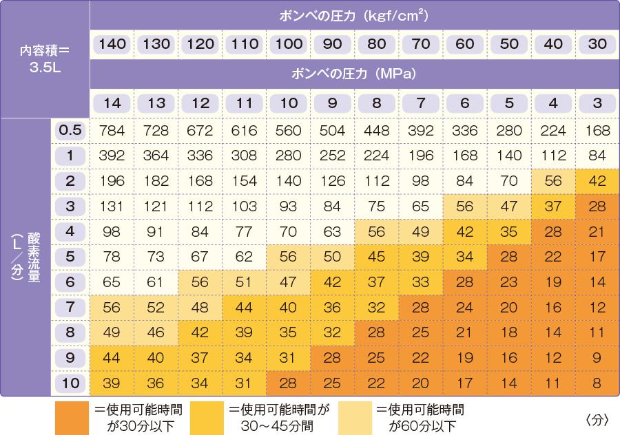 酸素の使用可能時間早見表(内容量3.5Lの場合)
