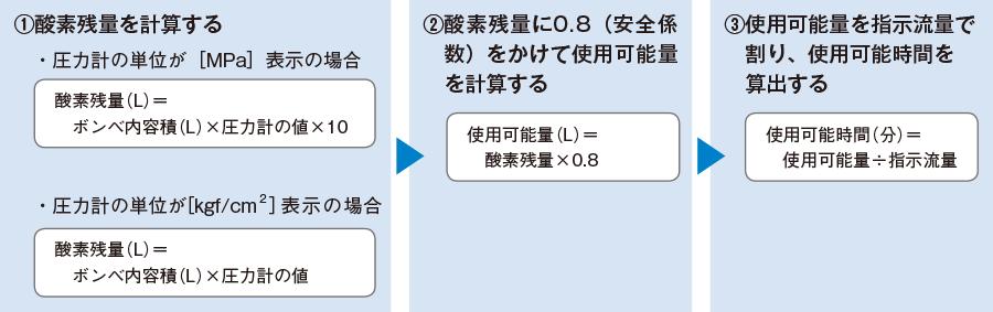 酸素残量の計算法