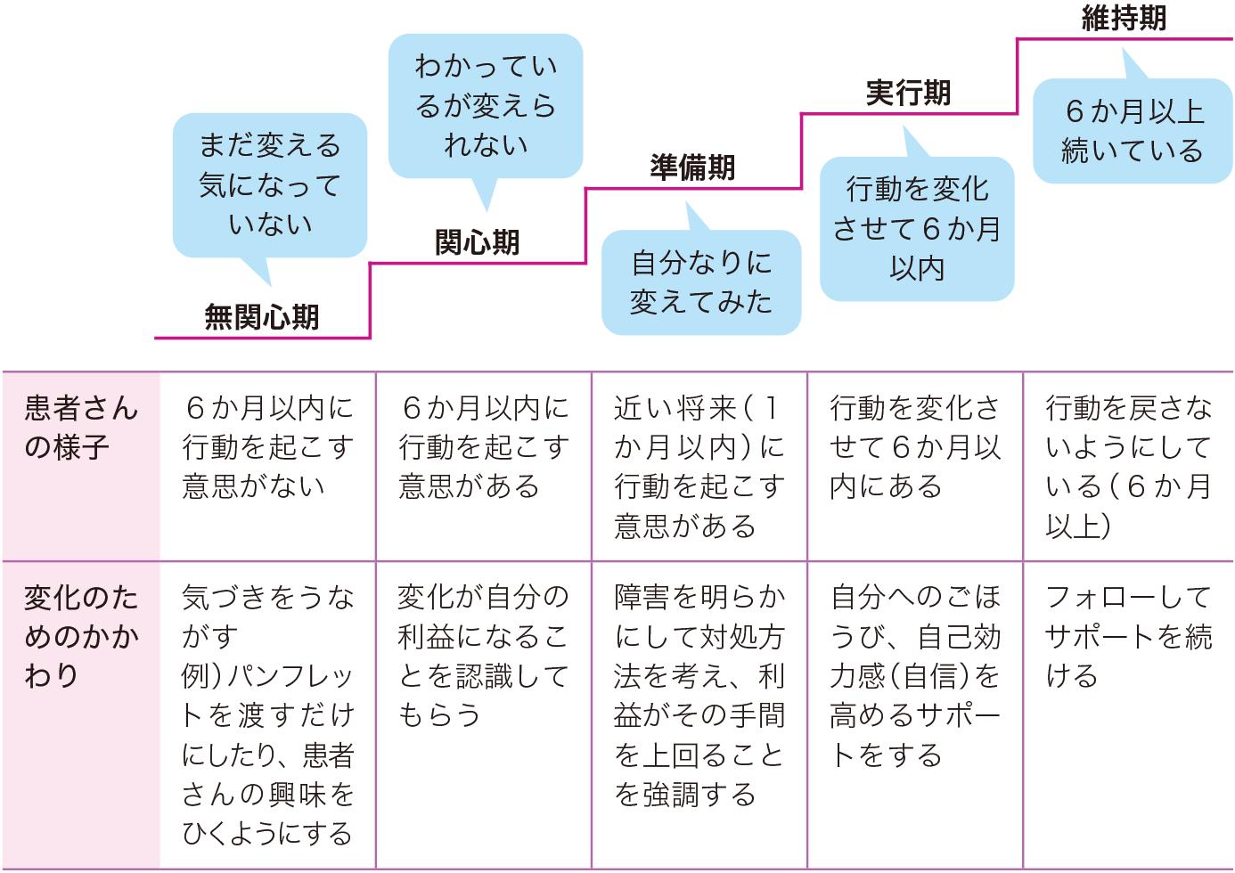 行動変容ステージモデル