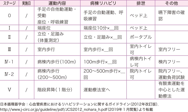 心臓外科手術後リハビリテーション進行表の例(日本の複数の施設を参考)