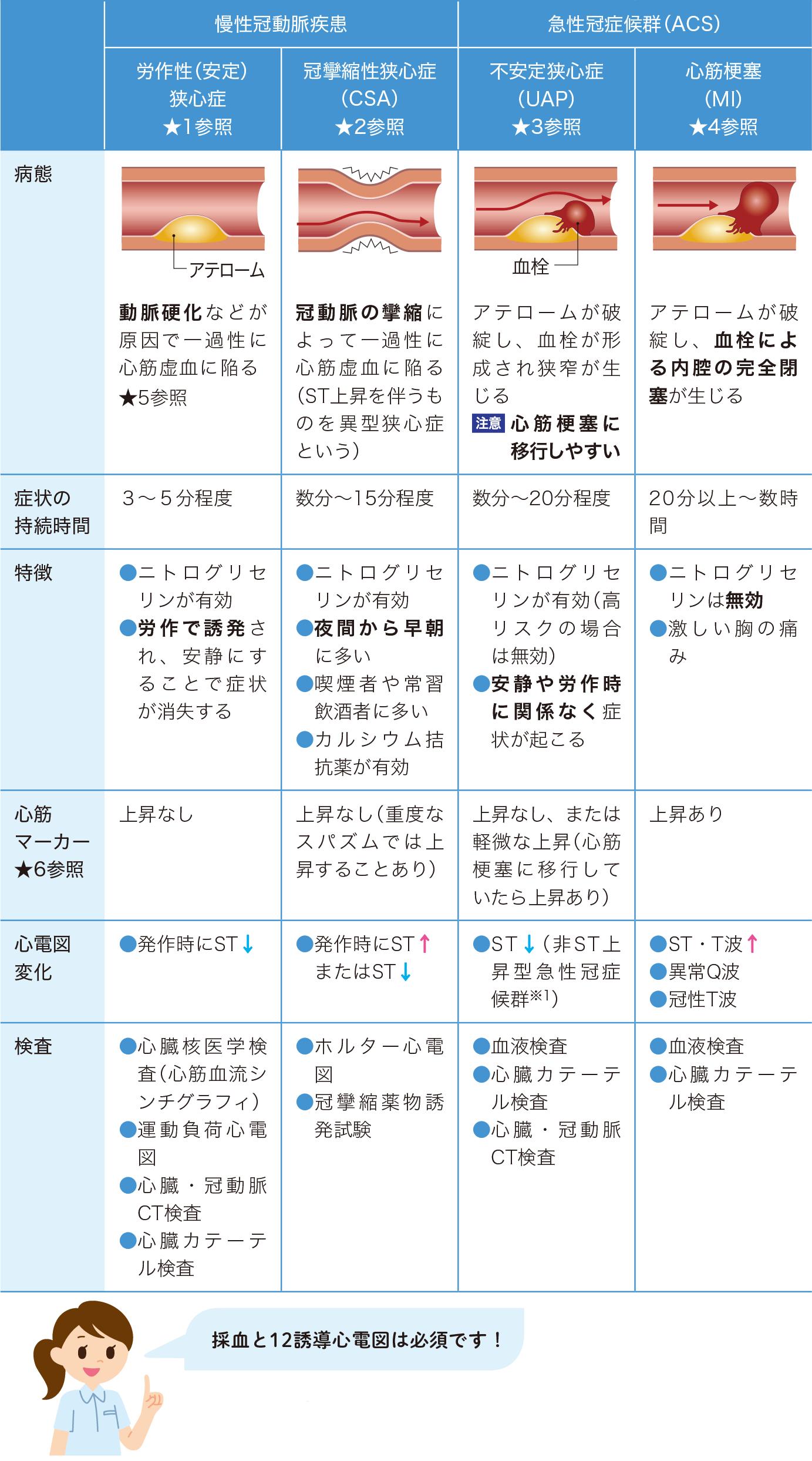 虚血性心疾患の分類(IHD 分類)