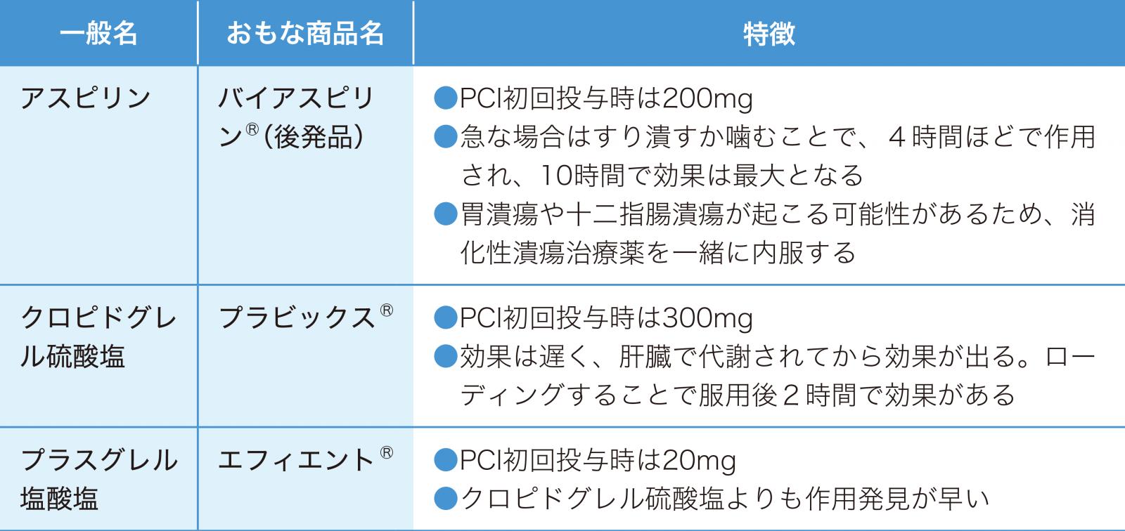 表的な抗血小板薬