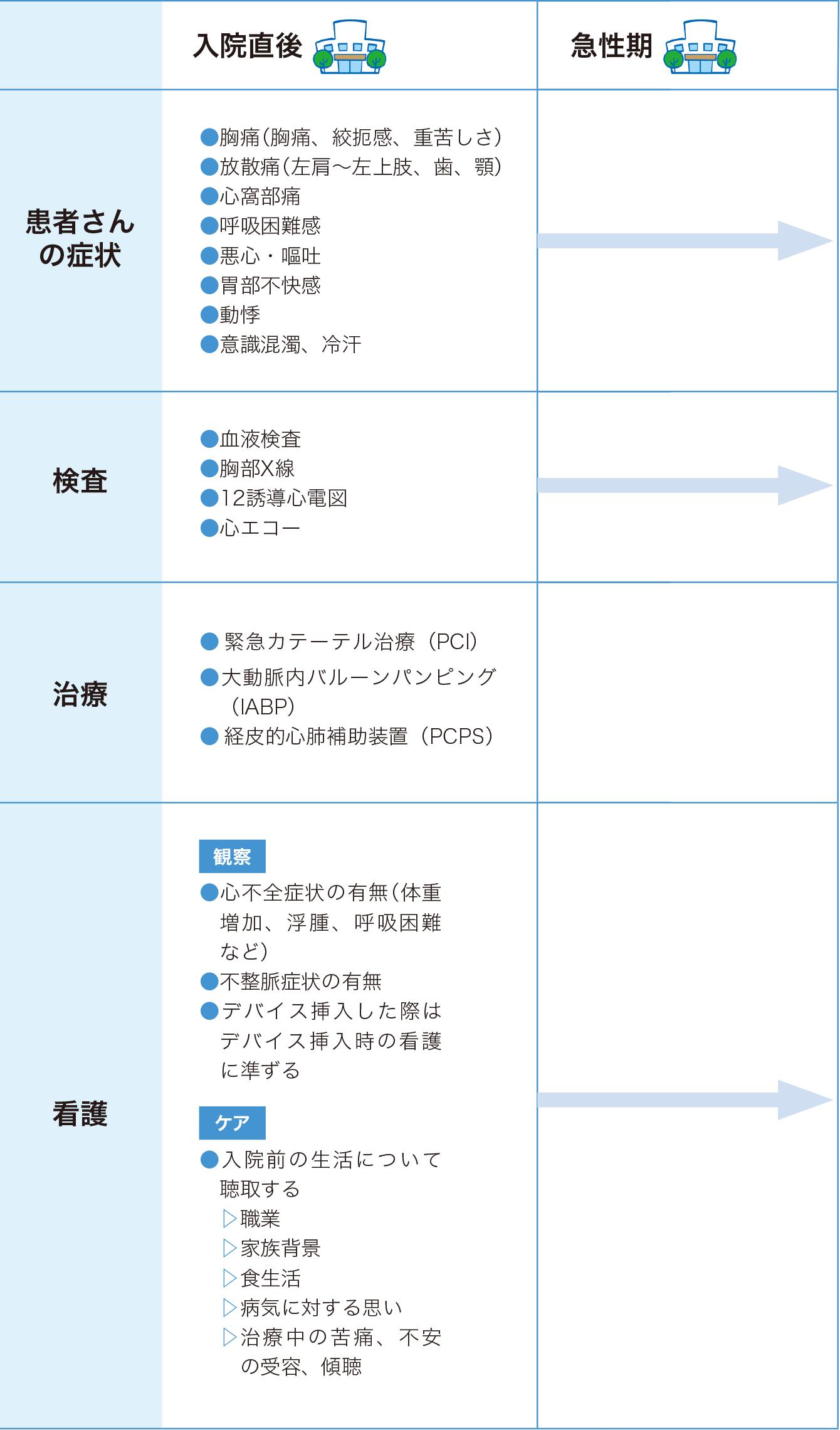 虚血性心疾患(急性心筋梗塞)の看護 入院直後・急性期