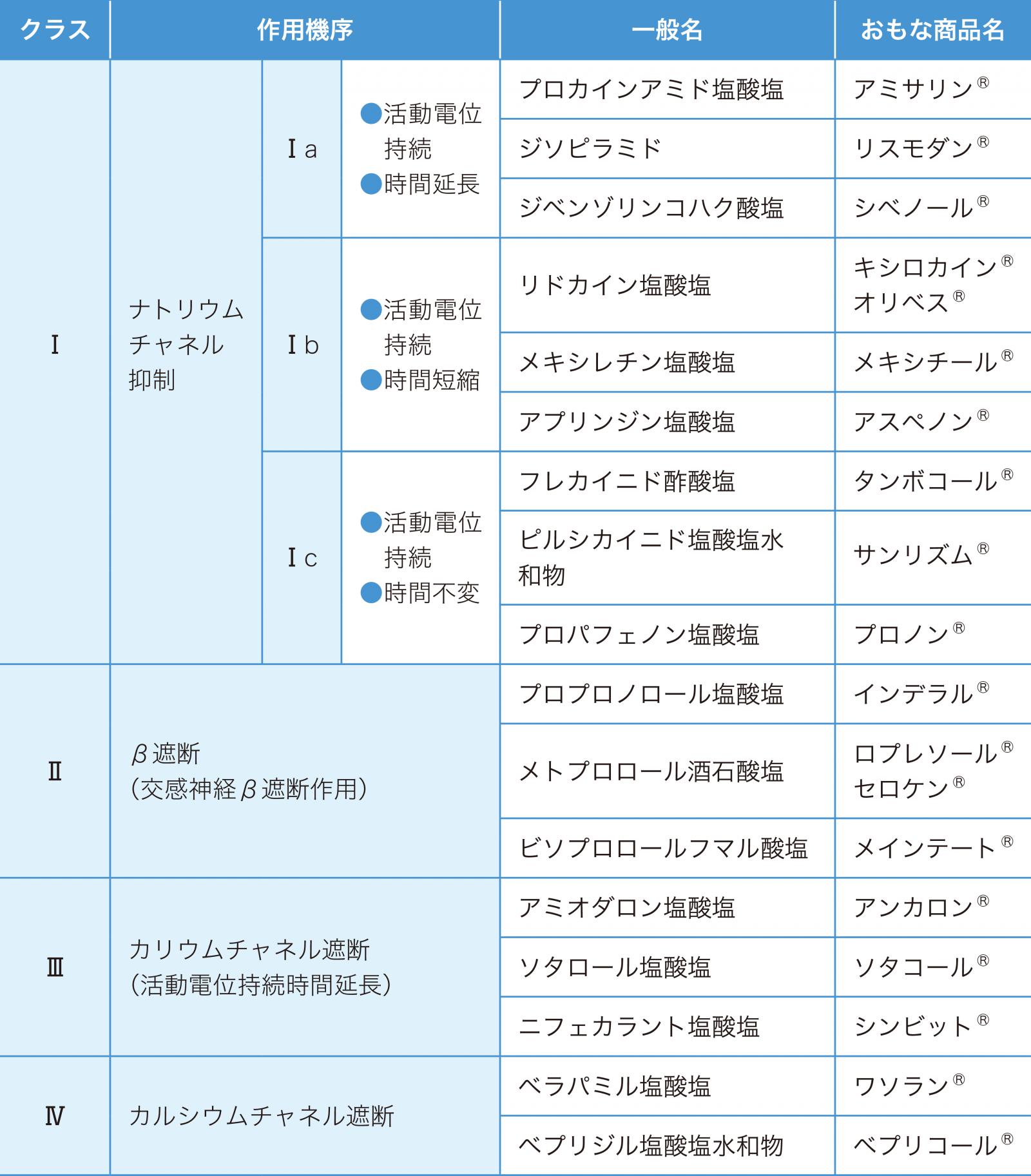 抗不整脈薬の分類(ボーンウィリアムズ分類)